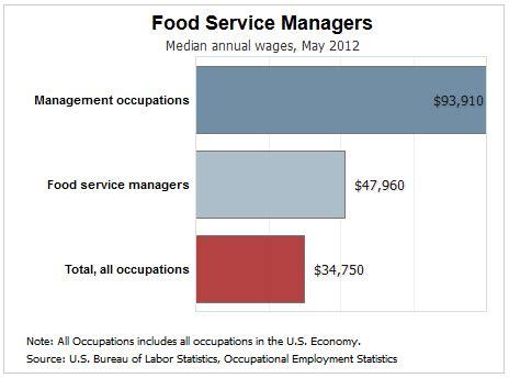 Food Service Director Resume San Antonio, TX - Hire IT